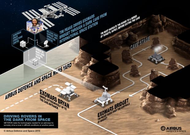 Der Mars-Rover im Übungsgelände.