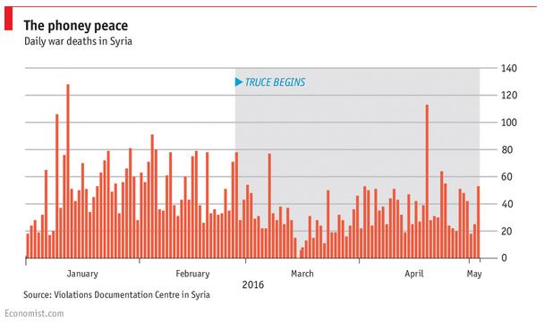 Die Zahl der Menschen, die in Syrien jeden Tag sterben, ist wieder auf einem ähnlichen Stand wie vor der Waffenruhe. Das zeigen Zahlen des Violations Documentation Centre in Syria. @Screenshot Economist.com