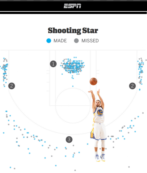 Stephen Curry: Gestatten, Mr. Basketball