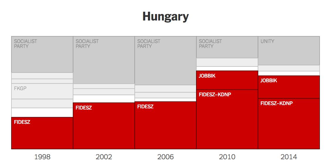 Ungarn Interactive New York Times