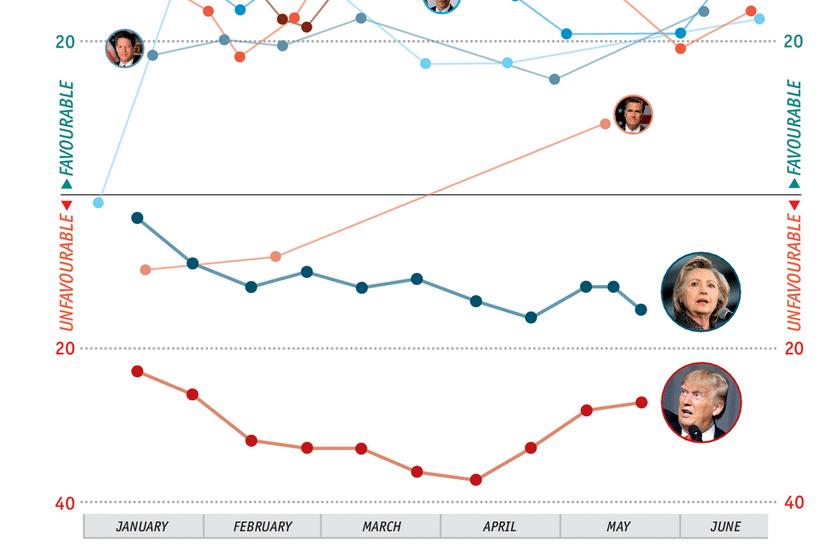 Wen hasst der US-Wähler weniger?