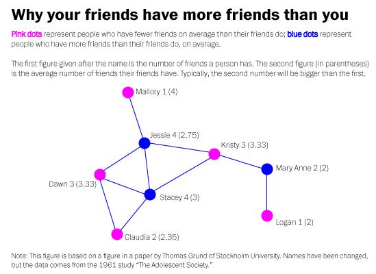 Immer haben die anderen mehr Freunde