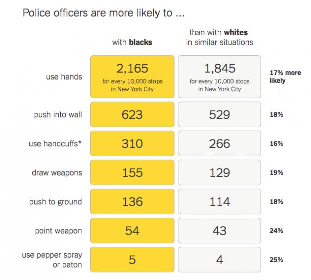 In der Grafik von The Upshot sieht man: Auch, wenn man Polizeistatistiken für die Analyse benutzt, wendet die Polizei deutlich in ähnlichen Situation öfter Gewalt gegen Afroamerikaner als gegen Weiße an.