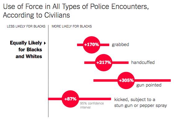 Eine Grafik von The Upshot, in der die Wahrscheinlichkeit dargestellt wird, dass bestimmte Arten von Gewalt verwendet werden. Die Analyse beruht auf Berichten von Zivilisten aus einer landesweiten Regierungsumfrage.