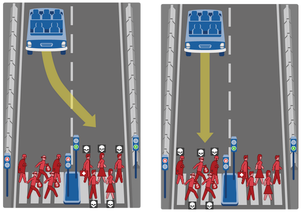 Wen sollen selbstfahrende Autos überfahren?