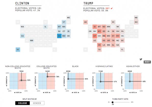 So können Sie den Ausgang der US-Wahl bestimmen