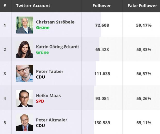 Social Bots lieben Hans-Christian Ströbele
