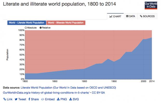 Anteil der Menschen weltweit, die lesen können (1800-2014). @ Our World in Data CC BY-SA