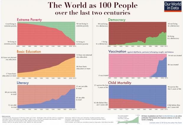 Wie sich Armut, Demokratie, Bildungsstand, Zahl der Impfungen, Lesefähigkeit und Kindersterblichkeit weltweit entwickelt haben. @ CC-BY-SA by Max Roser