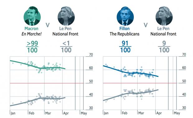 """99 Prozent für Emmanuel Macron – sagt """"The Economist"""""""