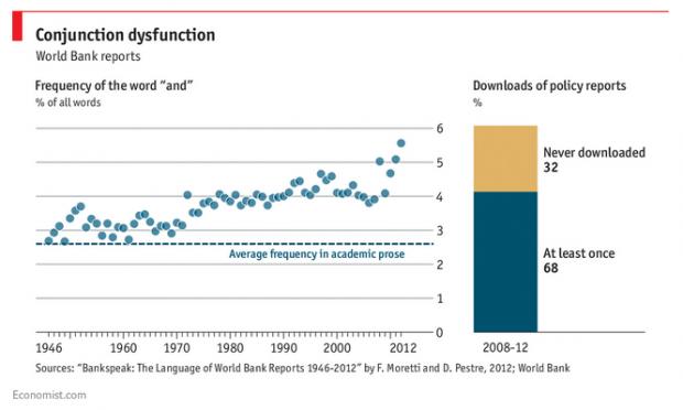 Die Weltbank hat ein u**-Problem