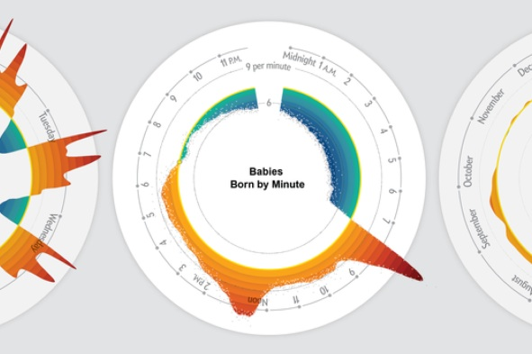 Wann werden die meisten Babys geboren?