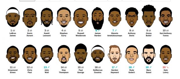 Die 100 besten Basketball-Spieler der Welt