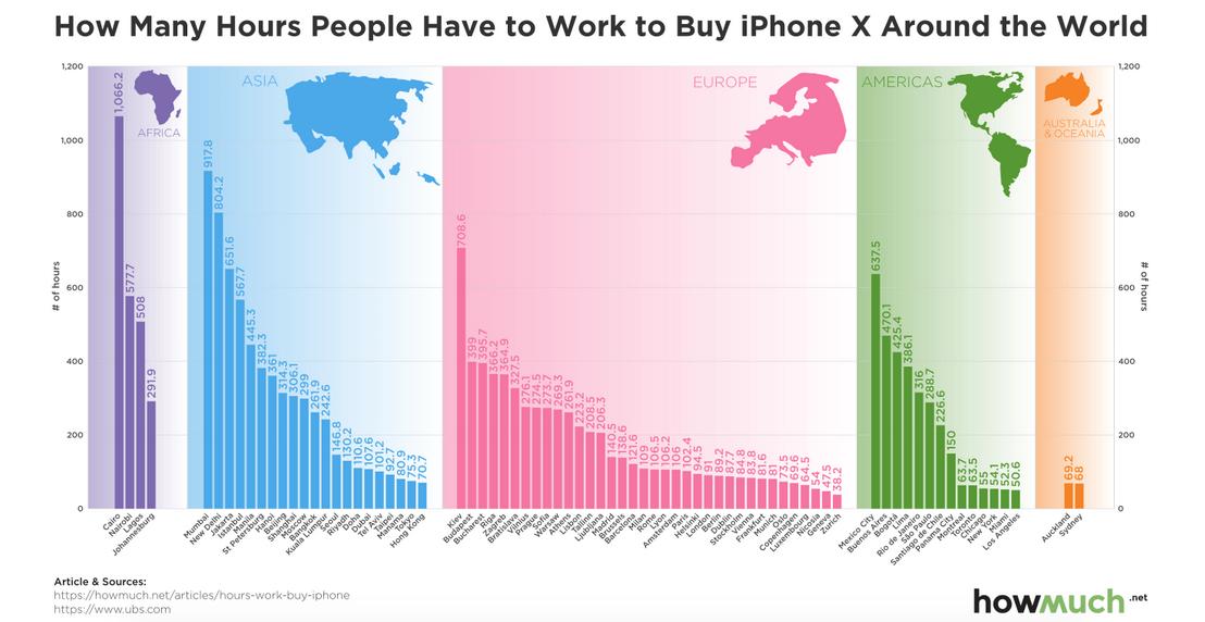 In Kairo kostet ein iPhone 1066 Stunden und 12 Minuten