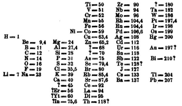 Periodensystem: Dmitri Mendelejews Periodensystem mit Leerstellen von 1869 ©Wikimedia Commons