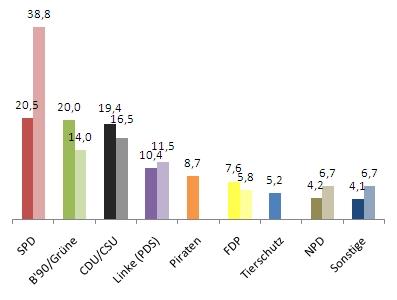 U18-Wahl 2009 und 2005