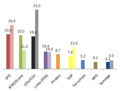 U18-Wahl und Forsa-Umfrage
