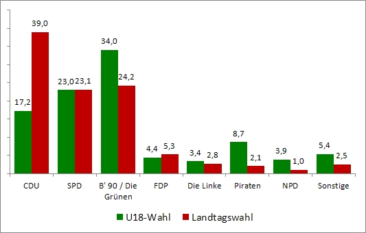 Wahlrecht Ab 16 Pro Contra