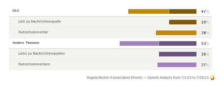 MerkelConversations